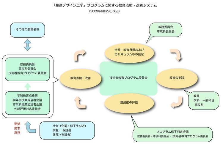 「生産デザイン工学」プログラムに関する教育点検・改善システム